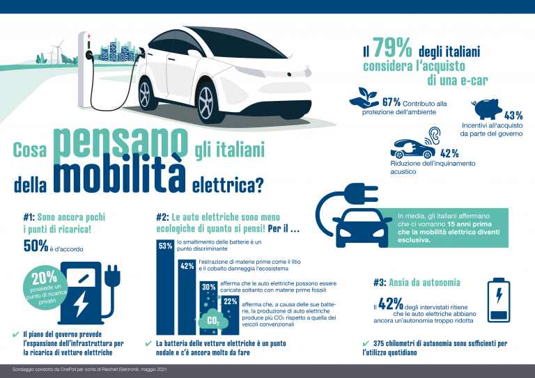 Mobilità elettrica: a che punto siamo?